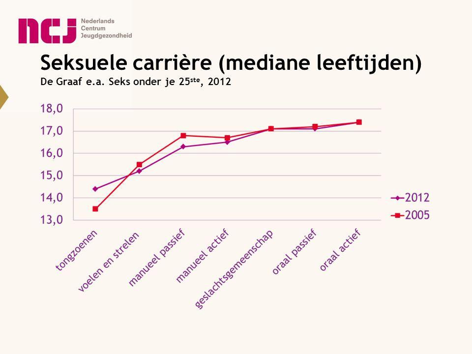 Seksuele carrière (mediane leeftijden) De Graaf e.a. Seks onder je 25 ste, 2012