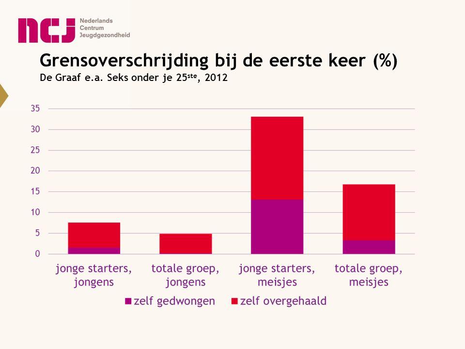 Grensoverschrijding bij de eerste keer (%) De Graaf e.a. Seks onder je 25 ste, 2012