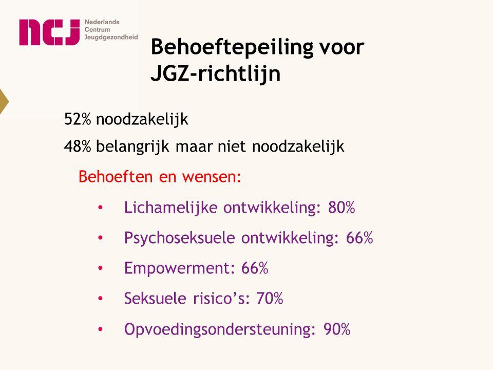 Behoeftepeiling voor JGZ-richtlijn 52% noodzakelijk 48% belangrijk maar niet noodzakelijk Behoeften en wensen: Lichamelijke ontwikkeling: 80% Psychose