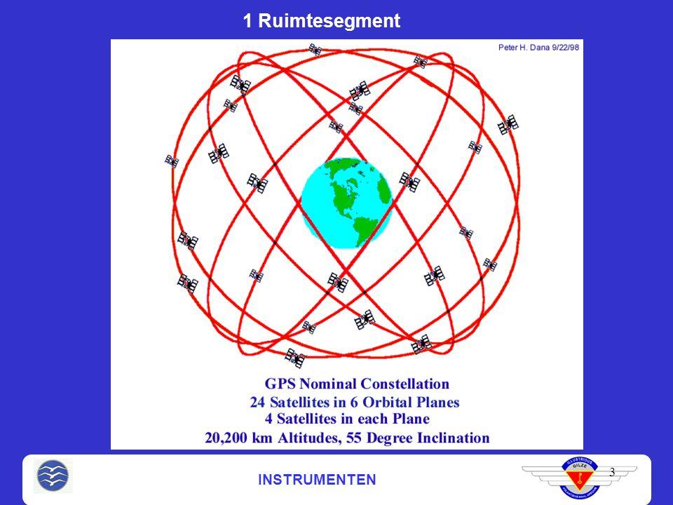 INSTRUMENTEN 3 1 Ruimtesegment