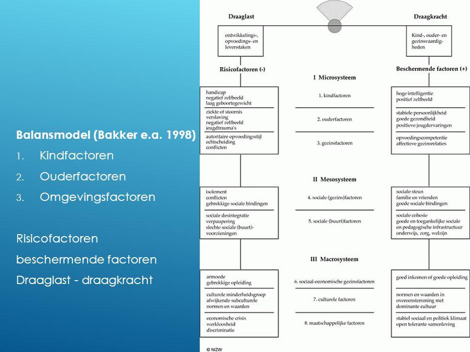 Balansmodel (Bakker e.a. 1998) 1. Kindfactoren 2. Ouderfactoren 3. Omgevingsfactoren Risicofactoren beschermende factoren Draaglast - draagkracht