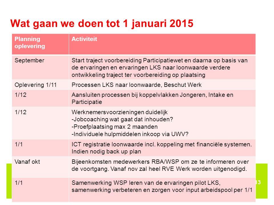 Wat gaan we doen tot 1 januari 2015 13 Planning oplevering Activiteit SeptemberStart traject voorbereiding Participatiewet en daarna op basis van de e