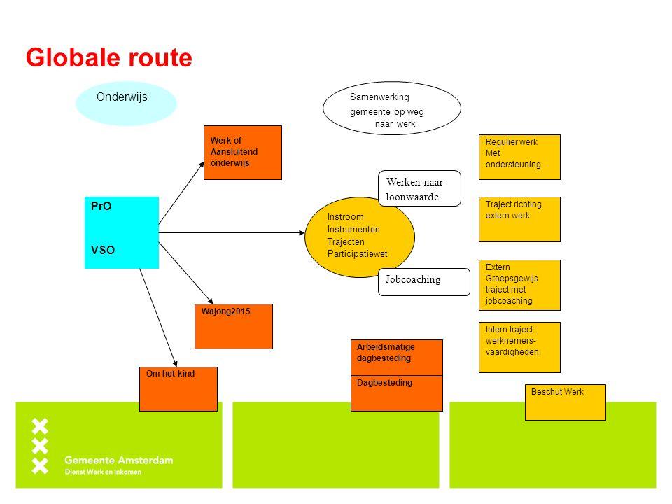 Globale route PrO VSO Onderwijs Samenwerking gemeente op weg naar werk Werk of Aansluitend onderwijs Wajong2015 Arbeidsmatige dagbesteding Om het kind