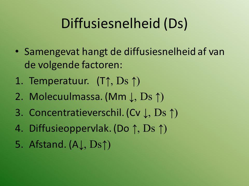 Diffusiesnelheid (Ds) Samengevat hangt de diffusiesnelheid af van de volgende factoren: 1.Temperatuur. (T ↑, Ds ↑) 2.Molecuulmassa. (Mm ↓, Ds ↑) 3.Con
