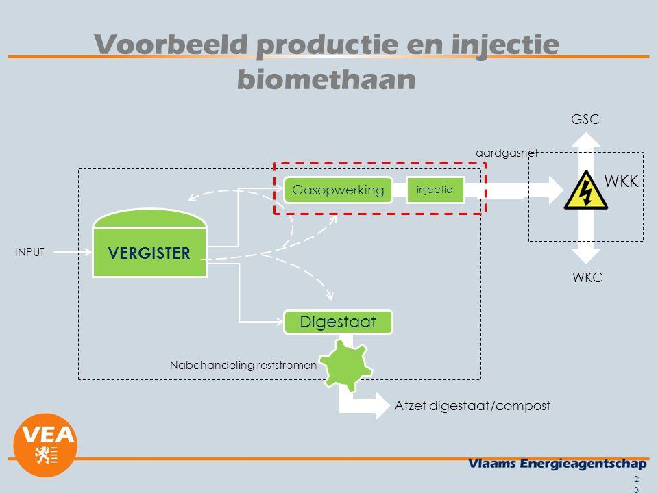 Voorbeeld productie en injectie biomethaan WKK Afzet digestaat/compost VERGISTER INPUT Digestaat Nabehandeling reststromen Gasopwerking injectie aardgasnet WKC GSC 23