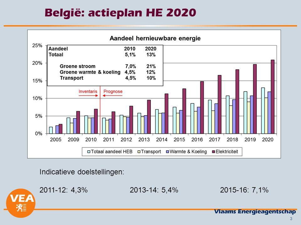 België: actieplan HE 2020 3 Indicatieve doelstellingen: 2011-12: 4,3%2013-14: 5,4% 2015-16: 7,1%