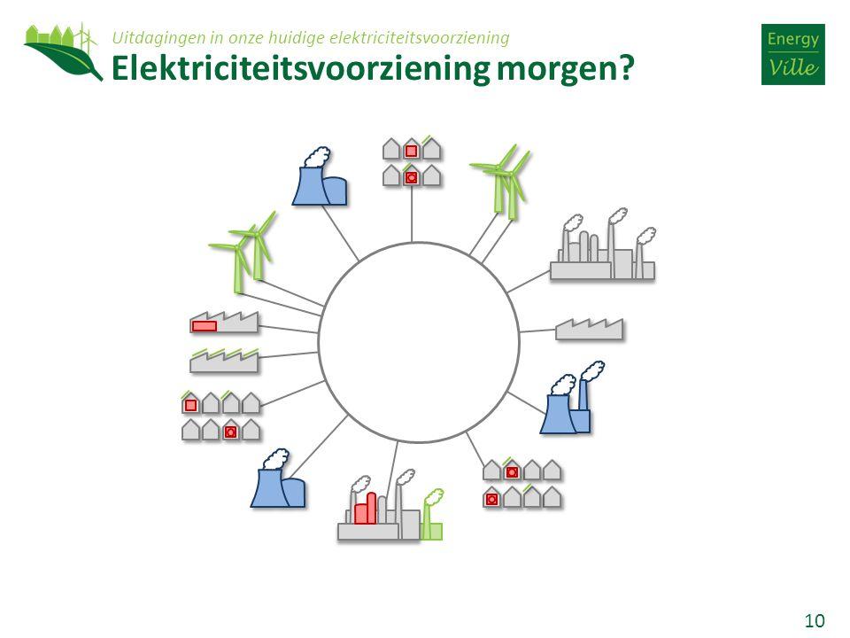 10 Elektriciteitsvoorziening morgen? Uitdagingen in onze huidige elektriciteitsvoorziening