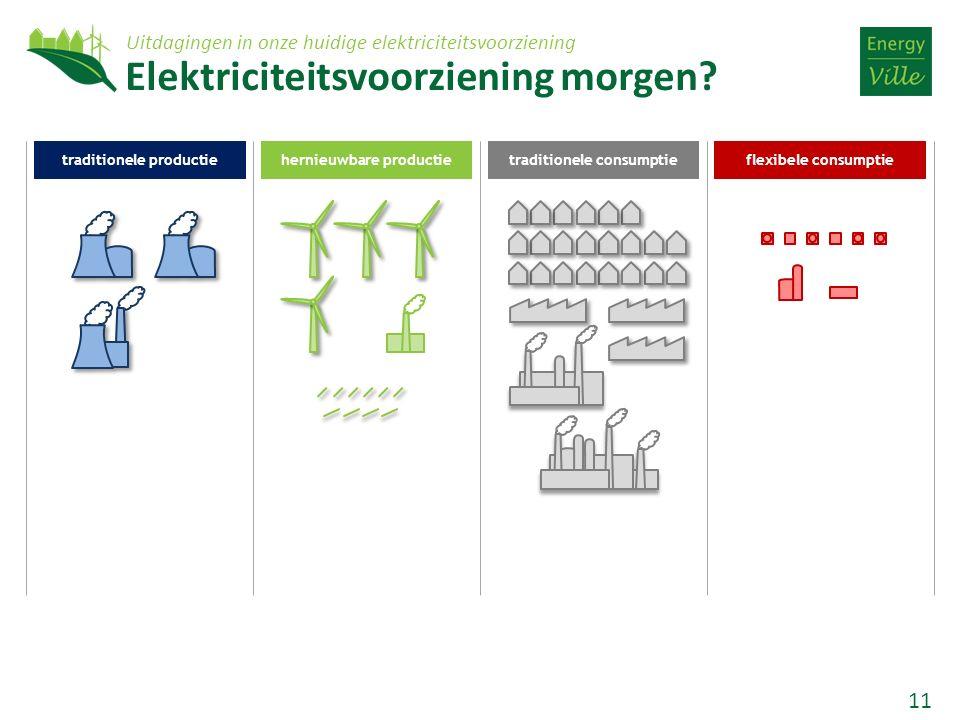 11 traditionele productiehernieuwbare productietraditionele consumptieflexibele consumptie Elektriciteitsvoorziening morgen? Uitdagingen in onze huidi