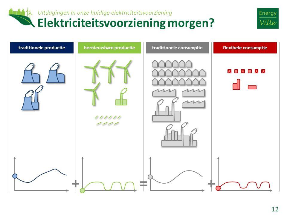 12 traditionele productiehernieuwbare productietraditionele consumptieflexibele consumptie =+ + Elektriciteitsvoorziening morgen.