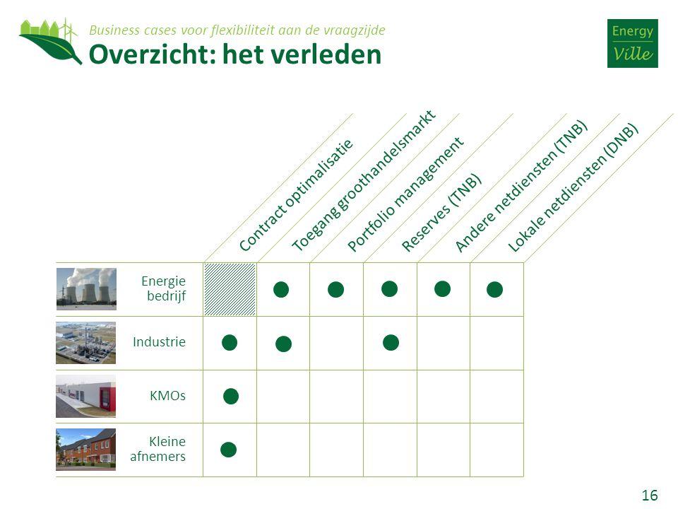16 Overzicht: het verleden Contract optimalisatieToegang groothandelsmarktPortfolio managementLokale netdiensten (DNB)Reserves (TNB)Andere netdiensten