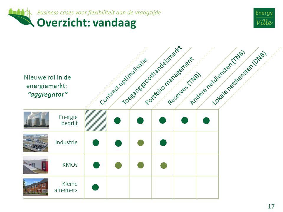17 Overzicht: vandaag Energie bedrijf Industrie KMOs Kleine afnemers Contract optimalisatieToegang groothandelsmarktPortfolio managementReserves (TNB)