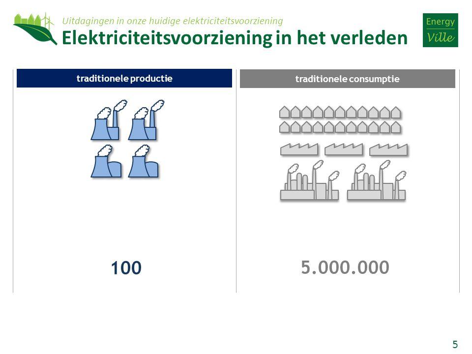5 5.000.000 100 traditionele productie traditionele consumptie Elektriciteitsvoorziening in het verleden Uitdagingen in onze huidige elektriciteitsvoorziening