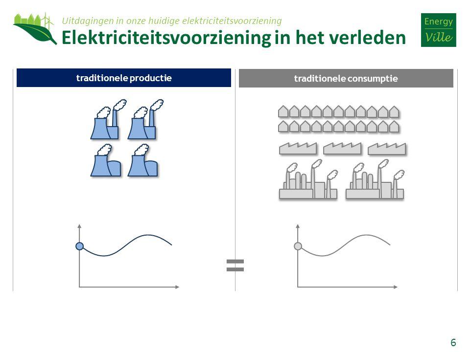 6 traditionele productie traditionele consumptie Elektriciteitsvoorziening in het verleden = Uitdagingen in onze huidige elektriciteitsvoorziening