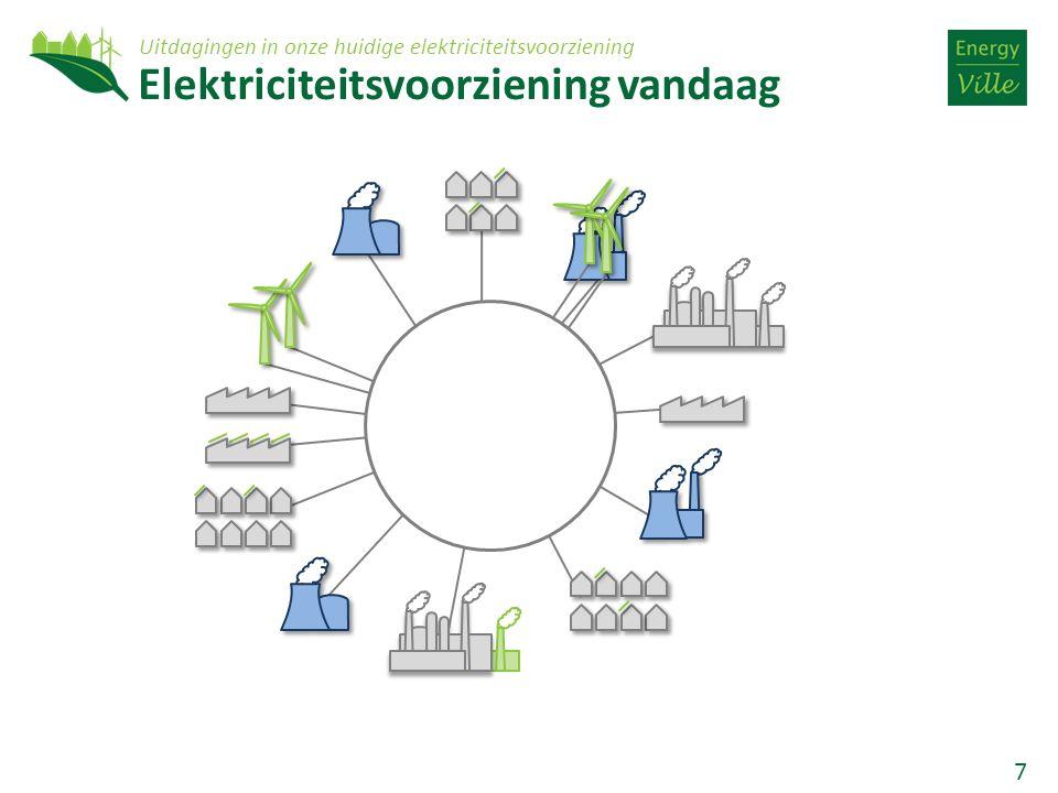 7 Elektriciteitsvoorziening vandaag Uitdagingen in onze huidige elektriciteitsvoorziening