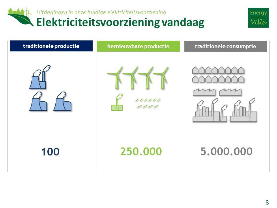 8 250.0005.000.000 100 hernieuwbare productie traditionele productie traditionele consumptie Elektriciteitsvoorziening vandaag Uitdagingen in onze huidige elektriciteitsvoorziening