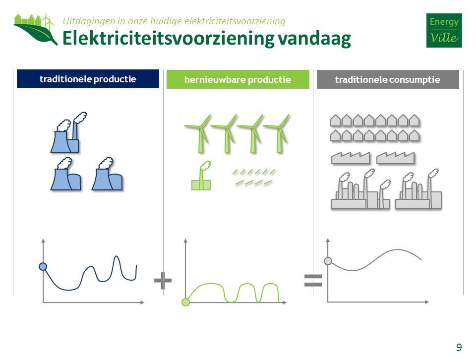 9 = + hernieuwbare productie traditionele productie traditionele consumptie Elektriciteitsvoorziening vandaag Uitdagingen in onze huidige elektricitei
