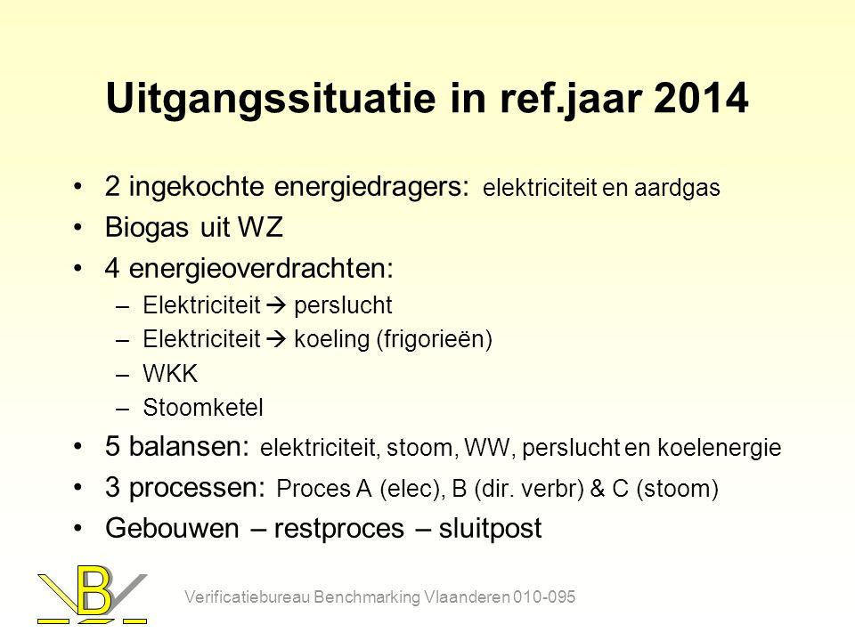 Uitgangssituatie in ref.jaar 2014 2 ingekochte energiedragers: elektriciteit en aardgas Biogas uit WZ 4 energieoverdrachten: –Elektriciteit  perslucht –Elektriciteit  koeling (frigorieën) –WKK –Stoomketel 5 balansen: elektriciteit, stoom, WW, perslucht en koelenergie 3 processen: Proces A (elec), B (dir.