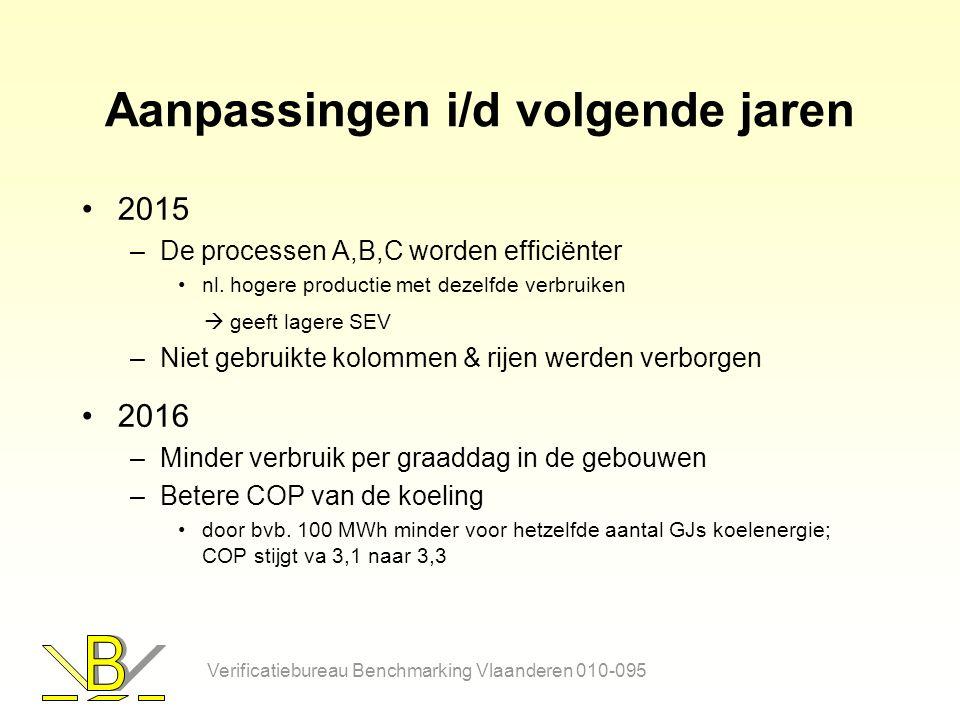 Aanpassingen i/d volgende jaren 2015 –De processen A,B,C worden efficiënter nl.