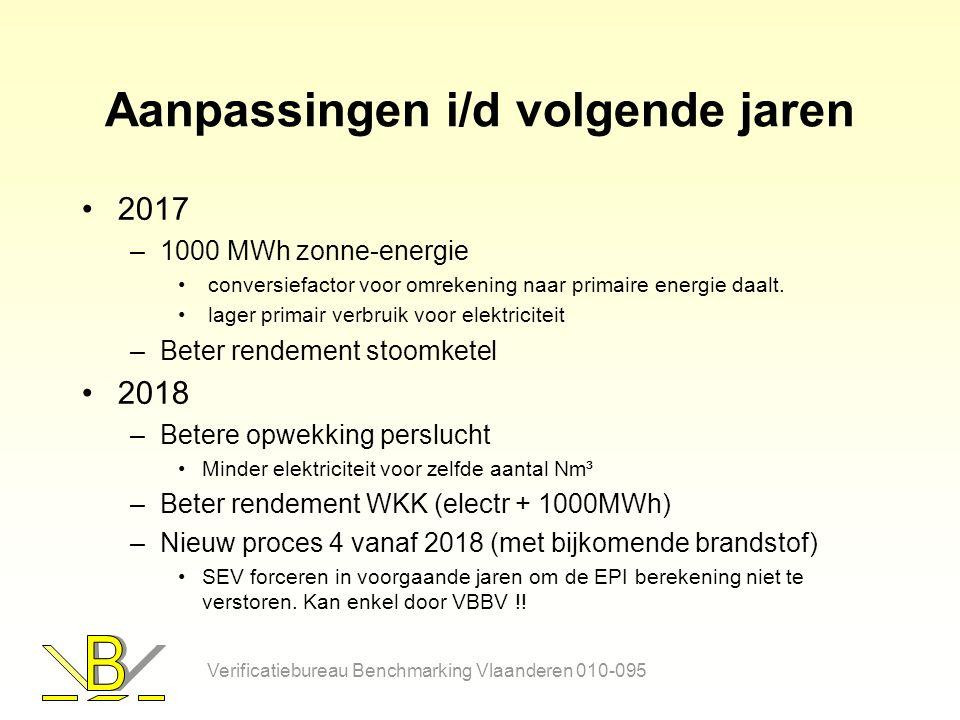 Aanpassingen i/d volgende jaren 2017 –1000 MWh zonne-energie conversiefactor voor omrekening naar primaire energie daalt.