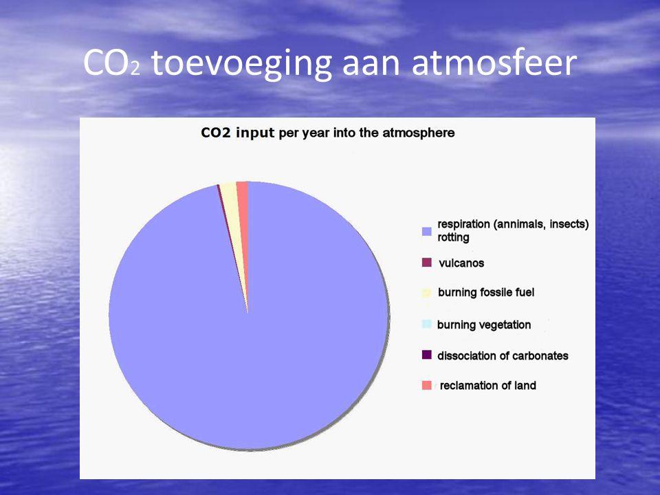 CO 2 toevoeging aan atmosfeer