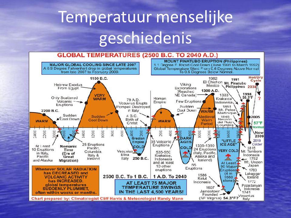Temperatuur menselijke geschiedenis