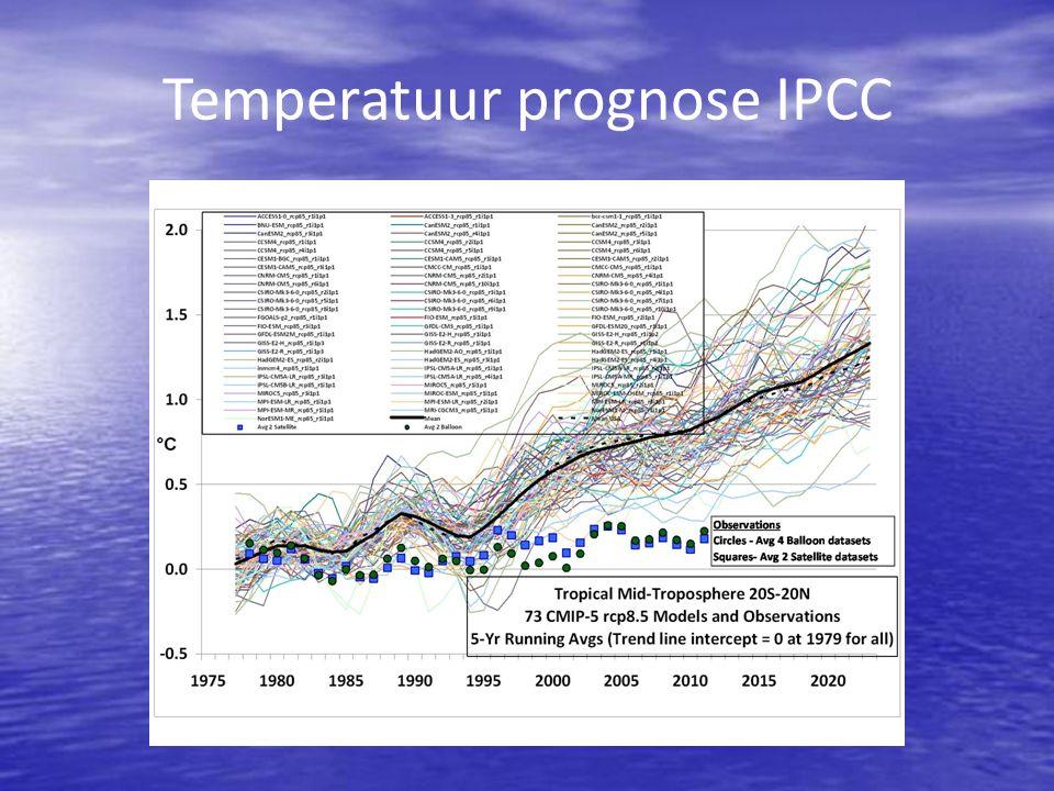 Mijn conclusie: De windmolens van het Energieakkoord sparen geen brandstof en verminderen de CO 2 uitstoot niet.