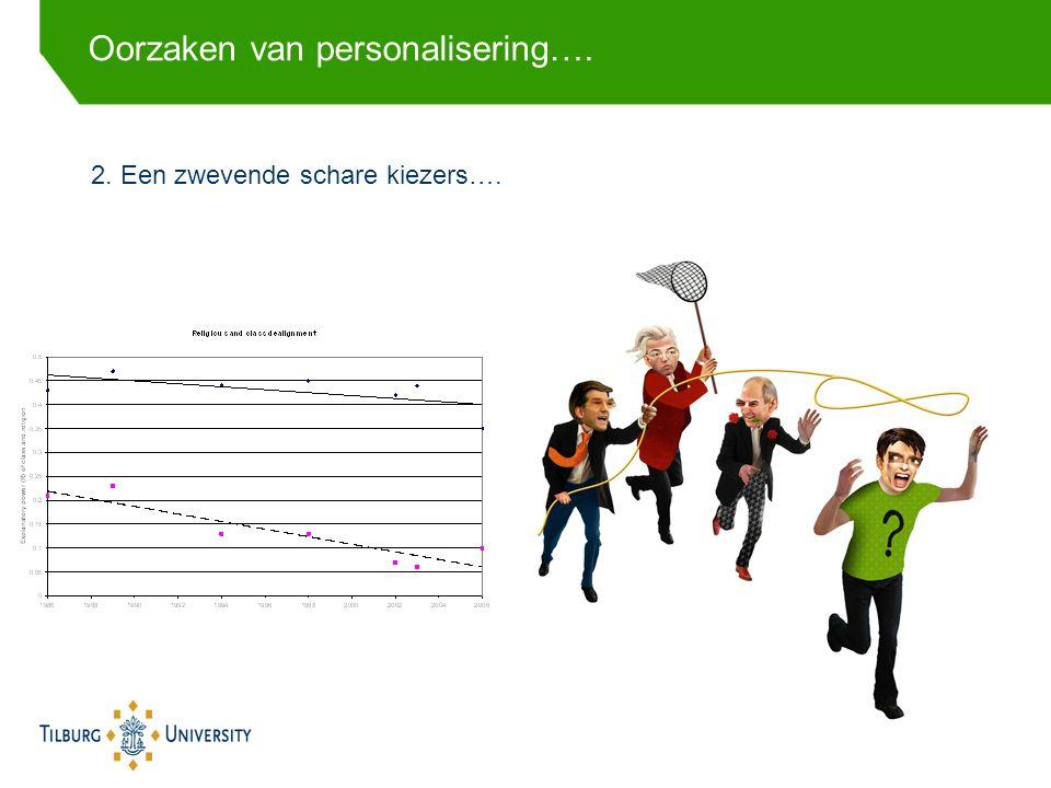 2.Een zwevende schare kiezers…. Oorzaken van personalisering….