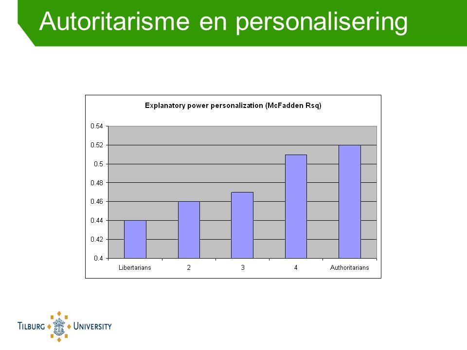 Autoritarisme en personalisering