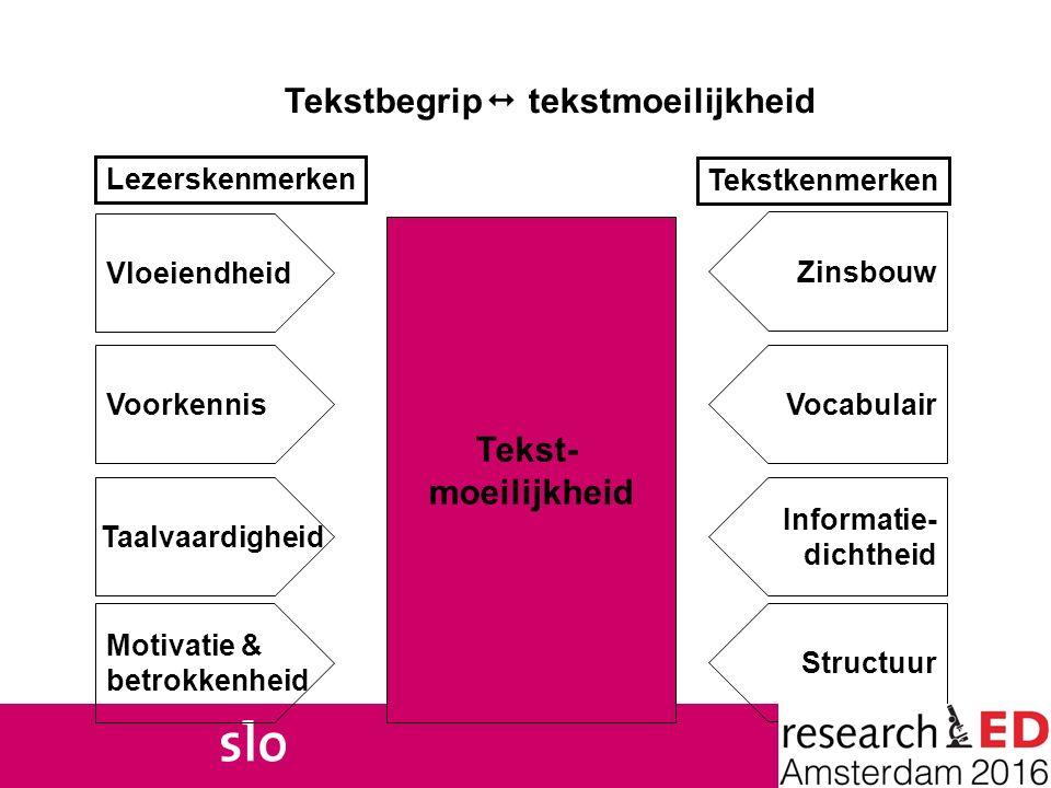 Tekstbegrip  tekstmoeilijkheid Tekst- moeilijkheid Vloeiendheid Motivatie & betrokkenheid Taalvaardigheid Voorkennis Zinsbouw Structuur Informatie- d