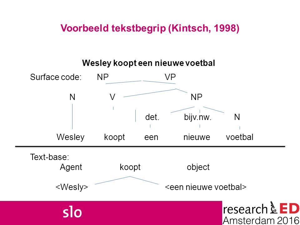 Onderzoek Voorwaarden begrijpelijke tekst/toets Vocabulair Informatiedichtheid Structuur Zinsbouw Hoe zien we dat terug in methoden/toetsen.