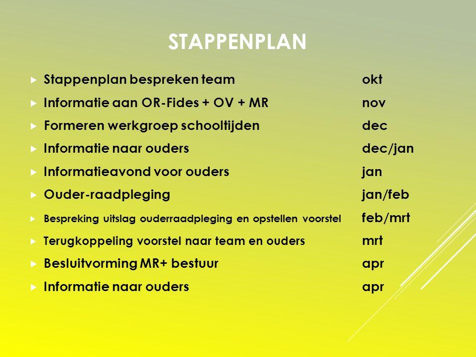 STAPPENPLAN  Stappenplan bespreken teamokt  Informatie aan OR-Fides + OV + MRnov  Formeren werkgroep schooltijdendec  Informatie naar oudersdec/ja