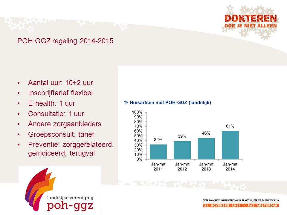 POH GGZ regeling 2014-2015 Aantal uur: 10+2 uur Inschrijftarief flexibel E-health: 1 uur Consultatie: 1 uur Andere zorgaanbieders Groepsconsult: tarie