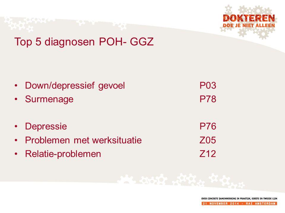 Top 5 diagnosen POH- GGZ Down/depressief gevoel P03 Surmenage P78 DepressieP76 Problemen met werksituatie Z05 Relatie-problemenZ12