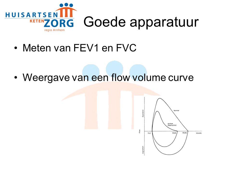 Goede apparatuur Meten van FEV1 en FVC Weergave van een flow volume curve