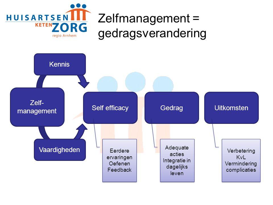 Zelfmanagement = gedragsverandering UitkomstenGedragSelf efficacy Vaardigheden Kennis Eerdere ervaringen Oefenen Feedback Eerdere ervaringen Oefenen F