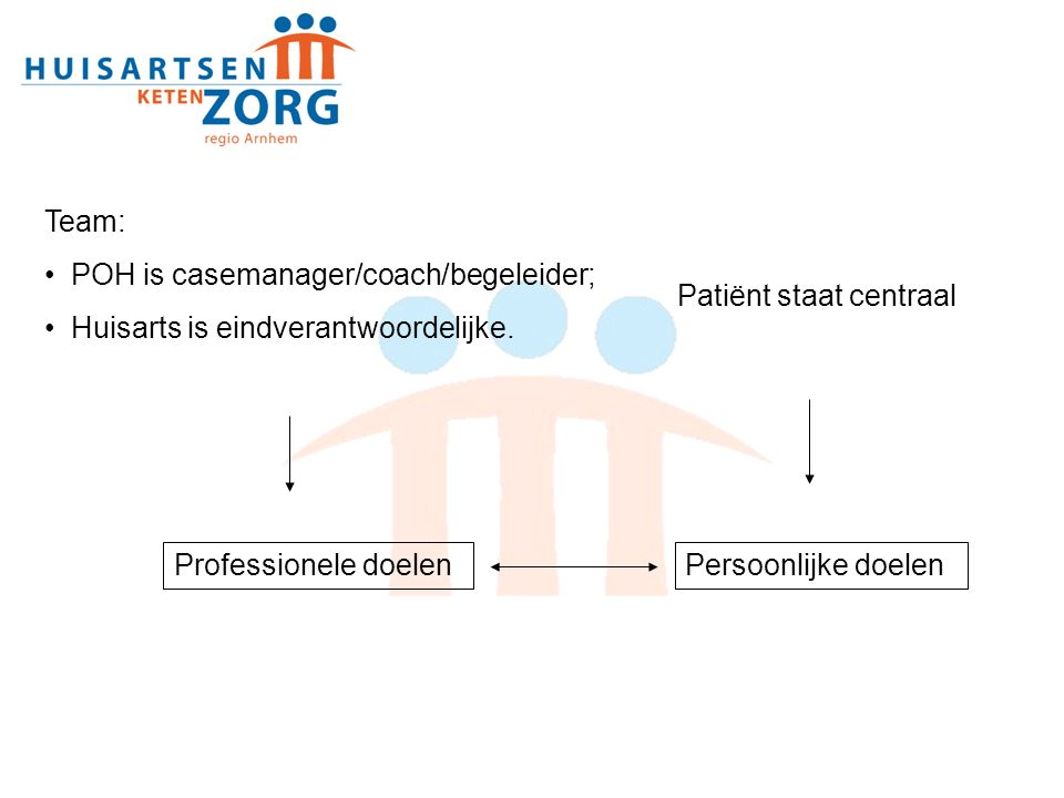 Team: POH is casemanager/coach/begeleider; Huisarts is eindverantwoordelijke. Patiënt staat centraal Professionele doelenPersoonlijke doelen