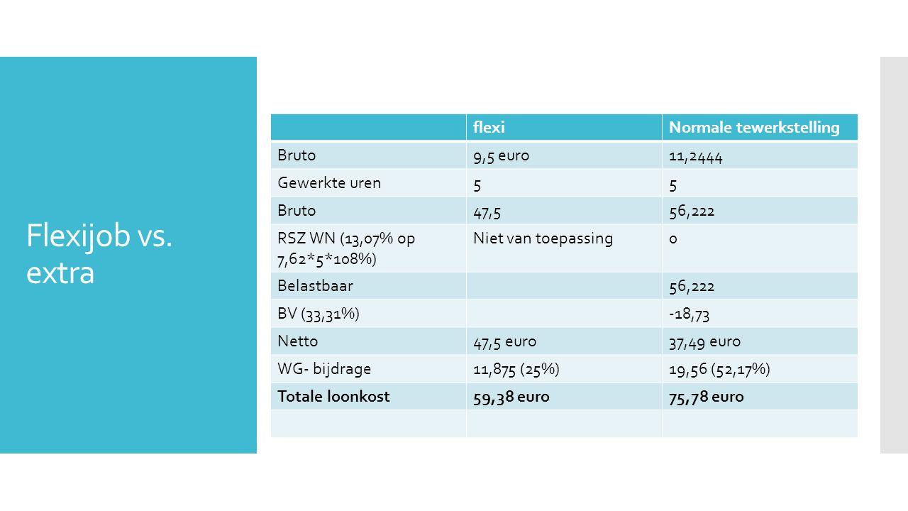Flexijob vs. extra flexiNormale tewerkstelling Bruto9,5 euro11,2444 Gewerkte uren55 Bruto47,556,222 RSZ WN (13,07% op 7,62*5*108%) Niet van toepassing