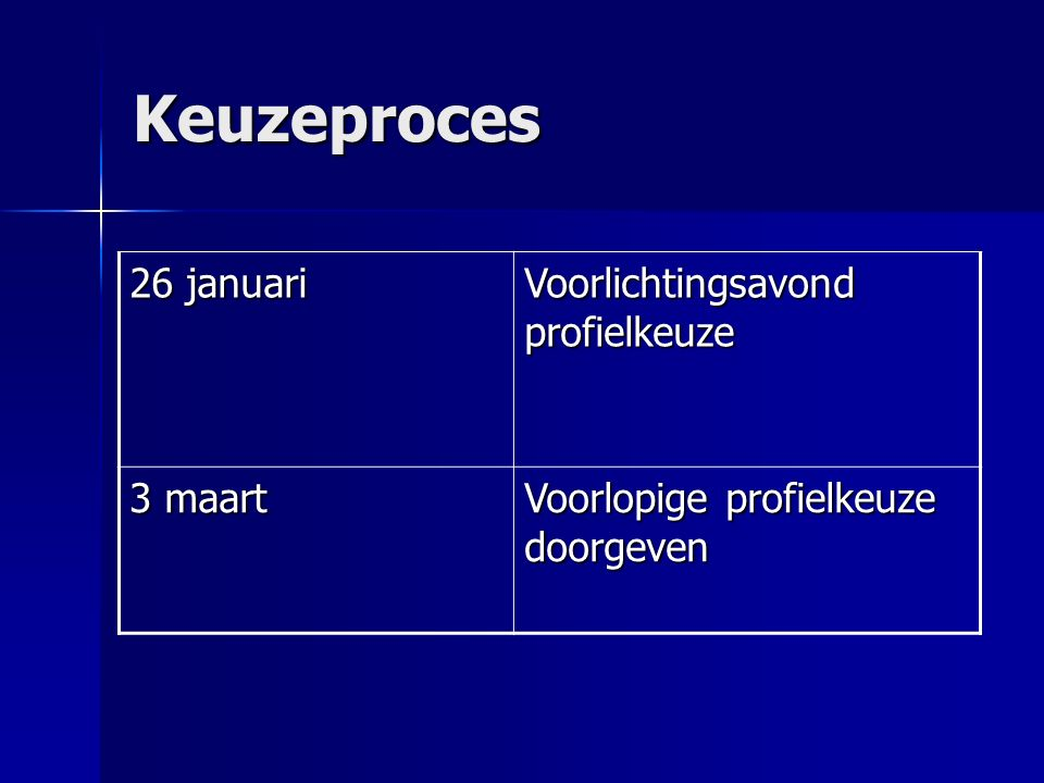Keuzeproces 26 januari Voorlichtingsavond profielkeuze 3 maart Voorlopige profielkeuze doorgeven