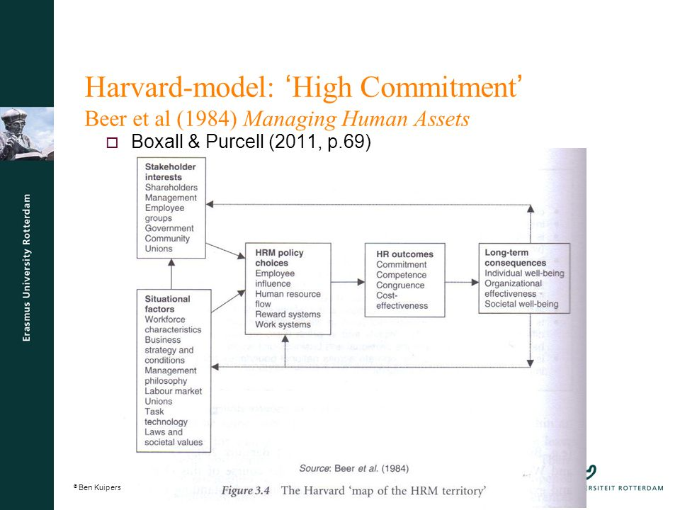 © Ben Kuipers kuipers@fsw.eur.nl11kuipers@fsw.eur.nl 11 Harvard-model: ' High Commitment ' Beer et al (1984) Managing Human Assets  Boxall & Purcell