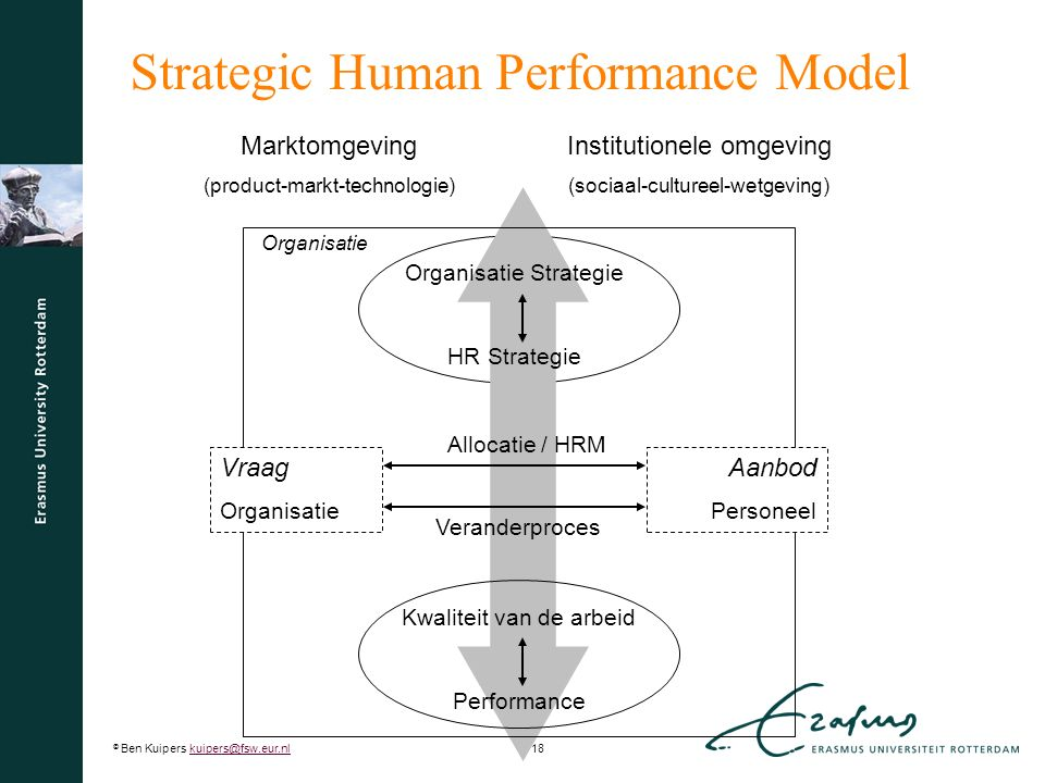 © Ben Kuipers kuipers@fsw.eur.nl18kuipers@fsw.eur.nl Marktomgeving (product-markt-technologie) Institutionele omgeving (sociaal-cultureel-wetgeving) Organisatie Strategie HR Strategie Kwaliteit van de arbeid Performance Allocatie / HRM Veranderproces Vraag Organisatie Aanbod Personeel Organisatie Strategic Human Performance Model