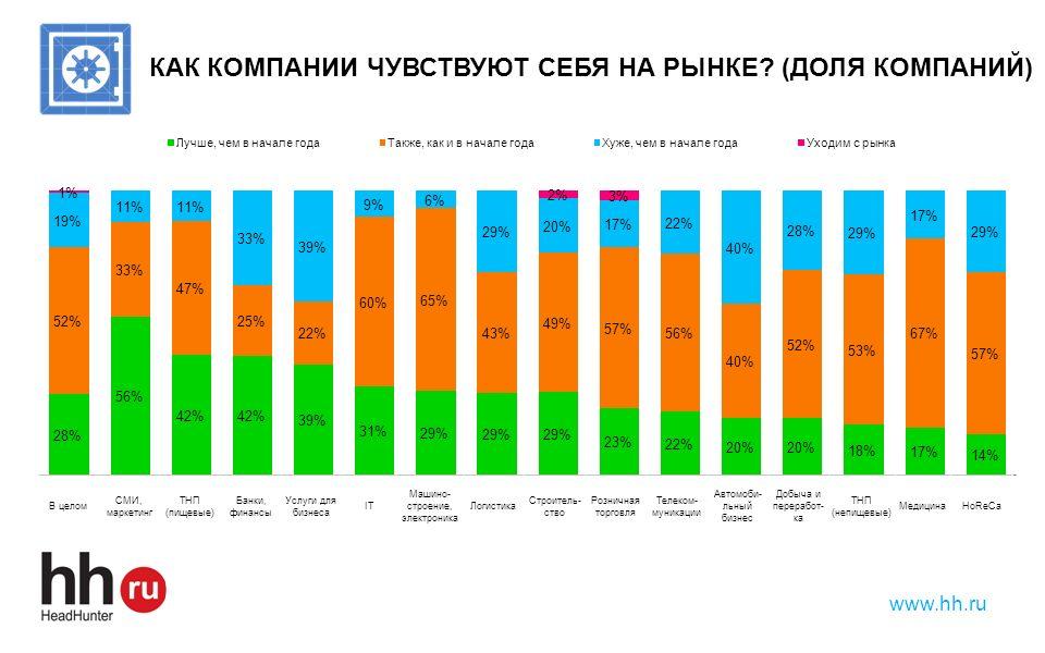 www.hh.ru КАК КОМПАНИИ ЧУВСТВУЮТ СЕБЯ НА РЫНКЕ? (ДОЛЯ КОМПАНИЙ) В целом СМИ, маркетинг ТНП (пищевые) Банки, финансы Услуги для бизнеса IT Машино- стро