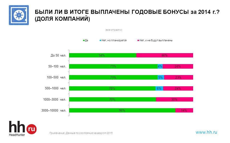 www.hh.ru БЫЛИ ЛИ В ИТОГЕ ВЫПЛАЧЕНЫ ГОДОВЫЕ БОНУСЫ за 2014 г.? (ДОЛЯ КОМПАНИЙ) Примечание: Данные по состоянию на август 2015