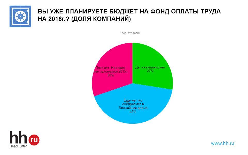 www.hh.ru ВЫ УЖЕ ПЛАНИРУЕТЕ БЮДЖЕТ НА ФОНД ОПЛАТЫ ТРУДА НА 2016г.? (ДОЛЯ КОМПАНИЙ)