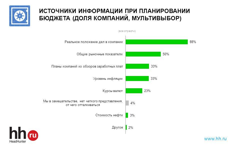 www.hh.ru ИСТОЧНИКИ ИНФОРМАЦИИ ПРИ ПЛАНИРОВАНИИ БЮДЖЕТА (ДОЛЯ КОМПАНИЙ, МУЛЬТИВЫБОР)