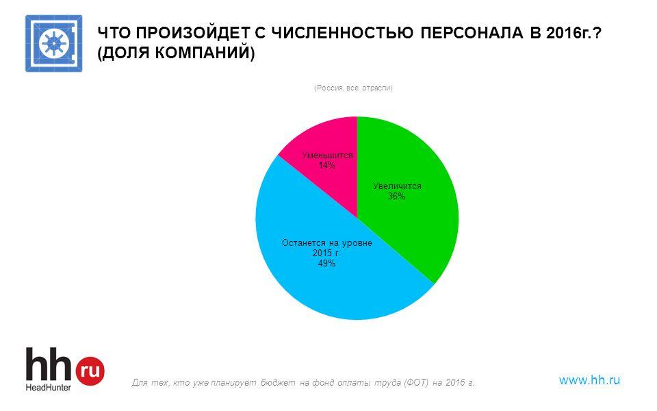 www.hh.ru ЧТО ПРОИЗОЙДЕТ С ЧИСЛЕННОСТЬЮ ПЕРСОНАЛА В 2016г.? (ДОЛЯ КОМПАНИЙ) Для тех, кто уже планирует бюджет на фонд оплаты труда (ФОТ) на 2016 г.