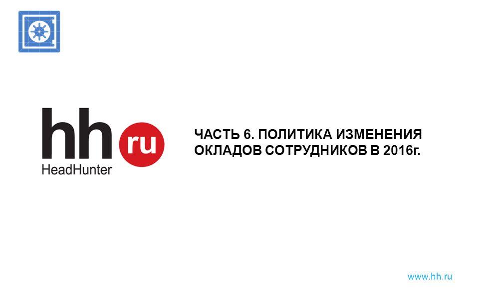 www.hh.ru ЧАСТЬ 6. ПОЛИТИКА ИЗМЕНЕНИЯ ОКЛАДОВ СОТРУДНИКОВ В 2016г.