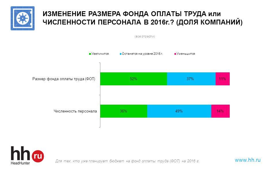 www.hh.ru ИЗМЕНЕНИЕ РАЗМЕРА ФОНДА ОПЛАТЫ ТРУДА или ЧИСЛЕННОСТИ ПЕРСОНАЛА В 2016г.? (ДОЛЯ КОМПАНИЙ) Для тех, кто уже планирует бюджет на фонд оплаты тр