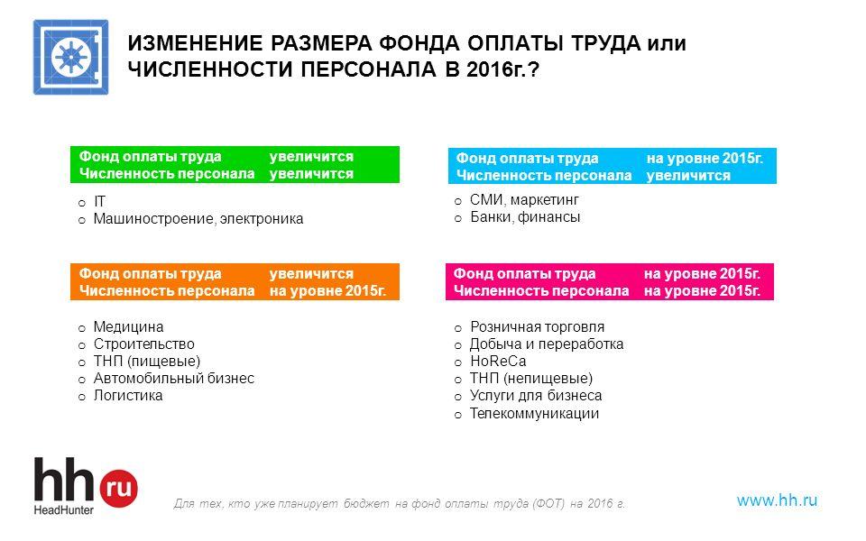 www.hh.ru ИЗМЕНЕНИЕ РАЗМЕРА ФОНДА ОПЛАТЫ ТРУДА или ЧИСЛЕННОСТИ ПЕРСОНАЛА В 2016г.? Фонд оплаты труда увеличится Численность персонала увеличится o IT