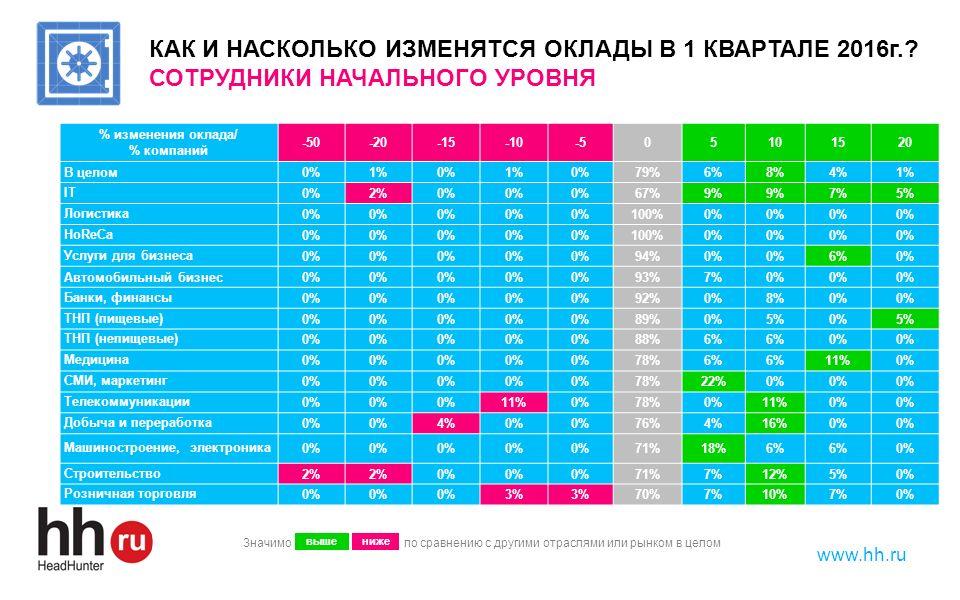 www.hh.ru % изменения оклада/ % компаний -50-20-15-10-505101520 В целом0%1%0%1%0%79%6%8%4%1% IT0%2%0% 67%9% 7%5% Логистика0% 100%0% HoReCa0% 100%0% Ус