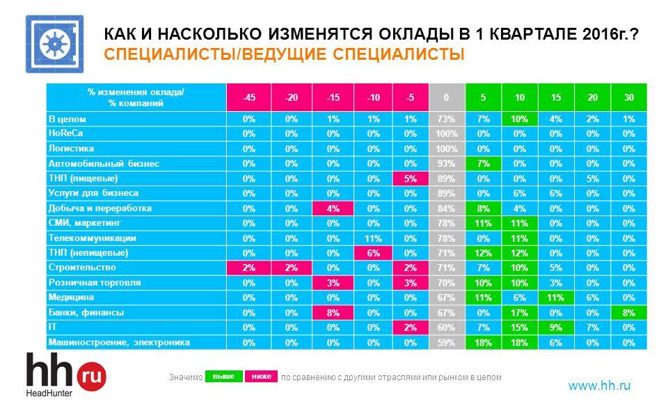 www.hh.ru КАК И НАСКОЛЬКО ИЗМЕНЯТСЯ ОКЛАДЫ В 1 КВАРТАЛЕ 2016г.? СПЕЦИАЛИСТЫ/ВЕДУЩИЕ СПЕЦИАЛИСТЫ % изменения оклада/ % компаний -45-20-15-10-5051015203